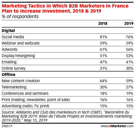 Marketing Tactics in Which B2B Marketers in France Plan to Increase Investment, 2018 & 2019 (% of respondents)