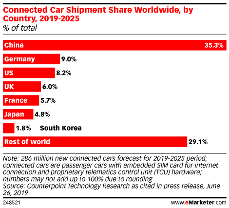 Connected Car Shipment Share Worldwide, by Country, 2019-2025 (% of total)