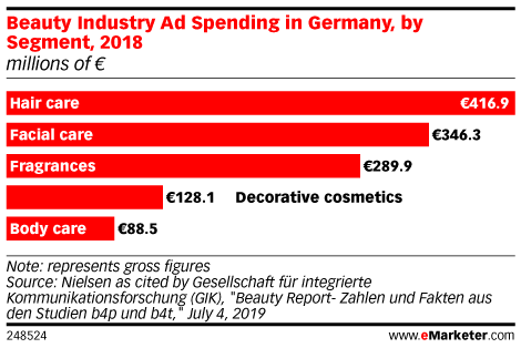 Beauty Industry Ad Spending in Germany, by Segment, 2018 (millions of €)