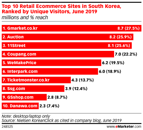 Top 10 Retail Ecommerce Sites in South Korea, Ranked by Unique Visitors, June 2019 (millions and % reach)