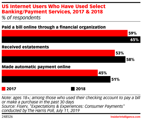 US Internet Users Who Have Used Select Banking/Payment Services, 2017 & 2018 (% of respondents)