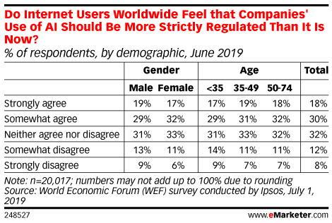 Do Internet Users Worldwide Feel that Companies' Use of AI Should Be More Strictly Regulated Than It Is Now? (% of respondents, by demographic, June 2019)