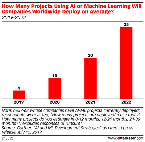 How Many Projects Using AI or Machine Learning Will Companies Worldwide Deploy on Average? (2019-2022)