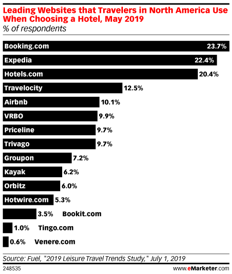 Leading Websites that Travelers in North America Use When Choosing a Hotel, May 2019 (% of respondents)