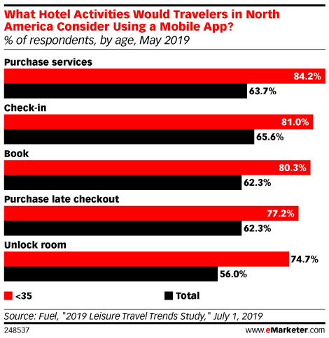 What Hotel Activities Would Travelers in North America Consider Using a Mobile App? (% of respondents, by age, May 2019)