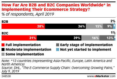 How Far Are B2B and B2C Companies Worldwide* in Implementing Their Ecommerce Strategy? (% of respondents, April 2019)