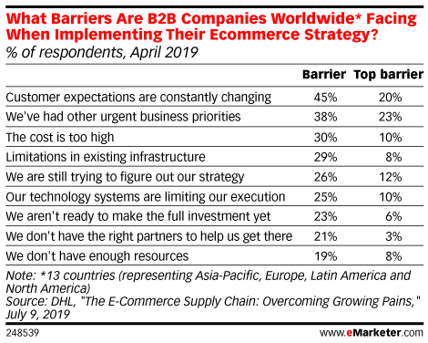 What Barriers Are B2B Companies Worldwide* Facing When Implementing Their Ecommerce Strategy? (% of respondents, April 2019)