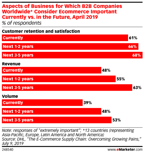 Aspects of Business for Which B2B Companies Worldwide* Consider Ecommerce Important Currently vs. in the Future, April 2019 (% of respondents)