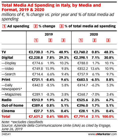 Total Media Ad Spending in Italy, by Media and Format, 2019 & 2020 (millions of €, % change vs. prior year and % of total media ad spending)