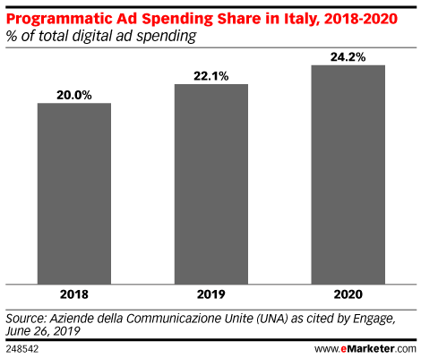 Programmatic Ad Spending Share in Italy, 2018-2020 (% of total digital ad spending)