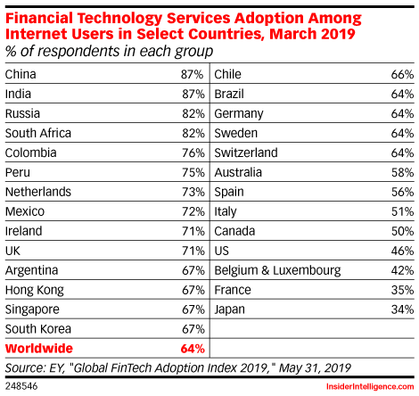 Financial Technology Services Adoption Among Internet Users in Select Countries, March 2019 (% of respondents in each group)