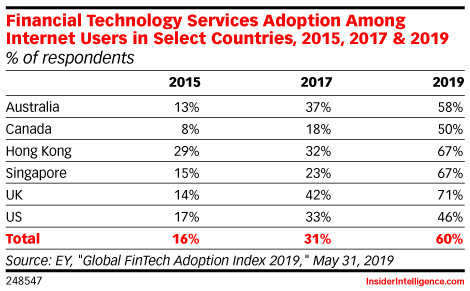 Financial Technology Services Adoption Among Internet Users in Select Countries, 2015, 2017 & 2019 (% of respondents)