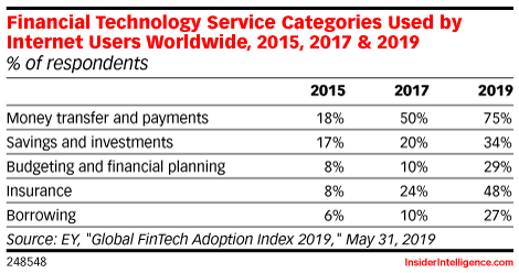 Financial Technology Service Categories Used by Internet Users Worldwide, 2015, 2017 & 2019 (% of respondents)