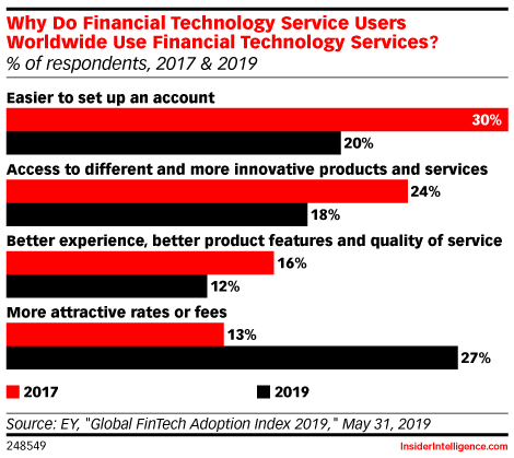Why Do Financial Technology Service Users Worldwide Use Financial Technology Services? (% of respondents, 2017 & 2019)