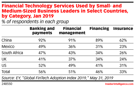 Financial Technology Services Used by Small- and Medium-Sized Business Leaders in Select Countries, by Category, Jan 2019 (% of respondents in each group)