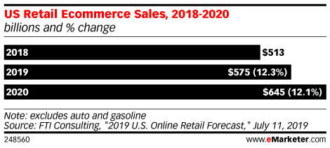 US Retail Ecommerce Sales, 2018-2020 (billions and % change)