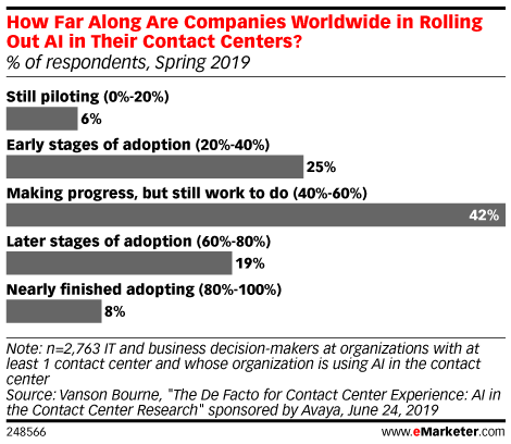 How Far Along Are Companies Worldwide in Rolling Out AI in Their Contact Centers? (% of respondents, Spring 2019)