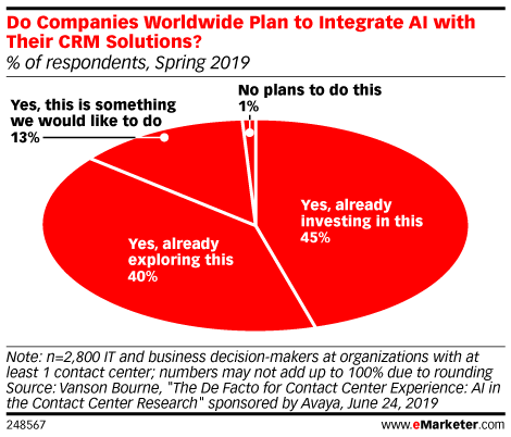 Do Companies Worldwide Plan to Integrate AI with Their CRM Solutions? (% of respondents, Spring 2019)