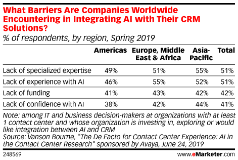 What Barriers Are Companies Worldwide Encountering in Integrating AI with Their CRM Solutions? (% of respondents, by region, Spring 2019)