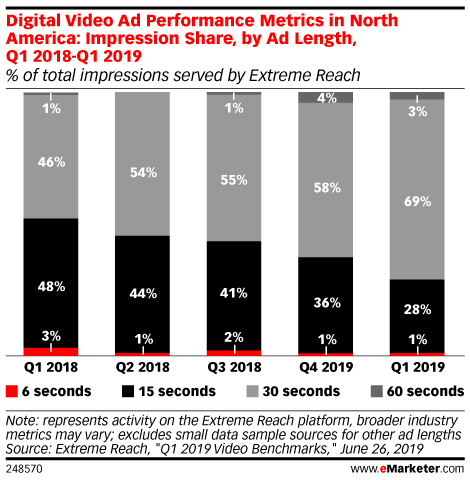 Digital Video Ad Performance Metrics in North America: Impression Share, by Ad Length, Q1 2018-Q1 2019 (% of total impressions served by Extreme Reach)