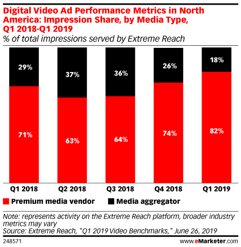 Digital Video Ad Performance Metrics in North America: Impression Share, by Media Type, Q1 2018-Q1 2019 (% of total impressions served by Extreme Reach)