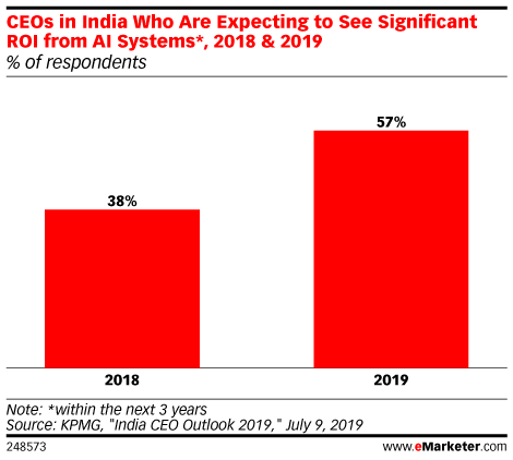 CEOs in India Who Are Expecting to See Significant ROI from AI Systems*, 2018 & 2019 (% of respondents)