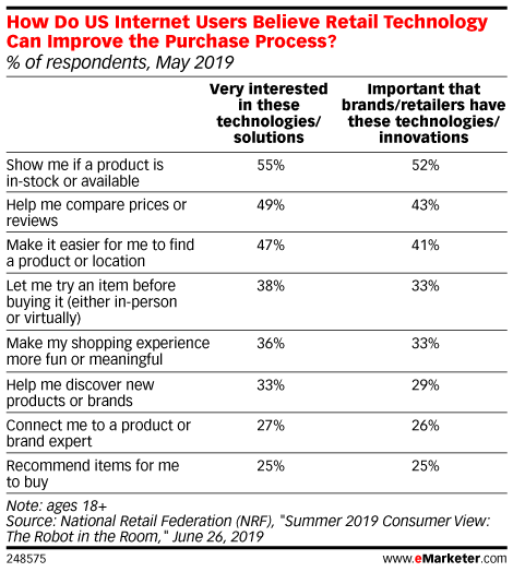How Do US Internet Users Believe Retail Technology Can Improve the Purchase Process? (% of respondents, May 2019)