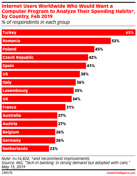Internet Users Worldwide Who Would Want a Computer Program to Analyze Their Spending Habits*, by Country, Feb 2019 (% of respondents in each group)