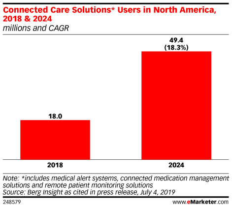 Connected Care Solutions* Users in North America, 2018 & 2024 (millions and CAGR)
