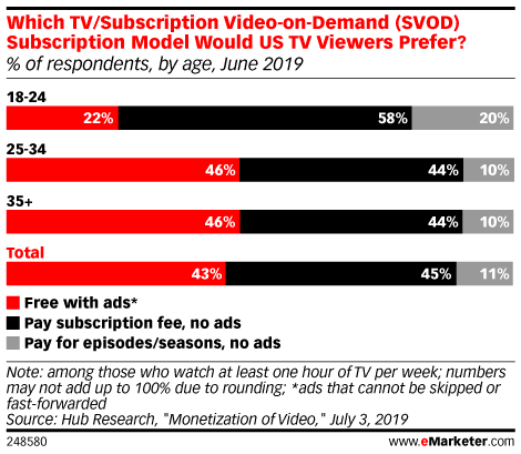 Which TV/Subscription Video-on-Demand (SVOD) Subscription Model Would US TV Viewers Prefer? (% of respondents, by age, June 2019)