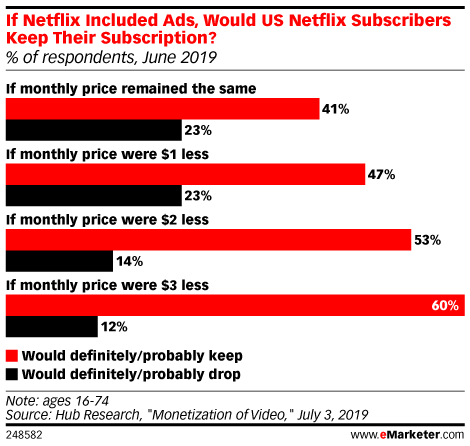If Netflix Included Ads, Would US Netflix Subscribers Keep Their Subscription? (% of respondents, June 2019)