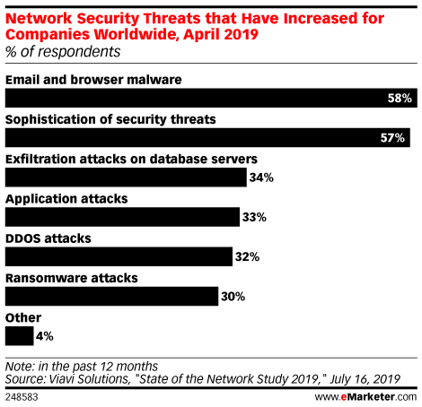 Network Security Threats that Have Increased for Companies Worldwide, April 2019 (% of respondents)