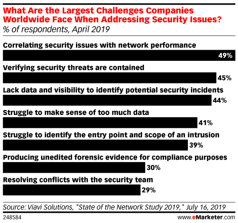 What Are the Largest Challenges Companies Worldwide Face When Addressing Security Issues? (% of respondents, April 2019)