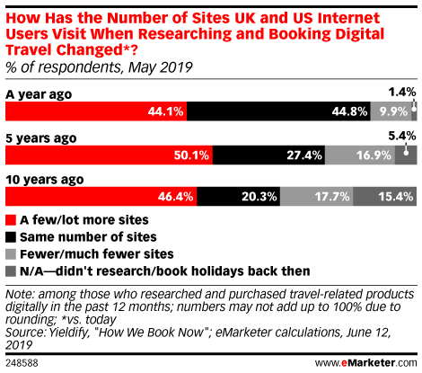 How Has the Number of Sites UK and US Internet Users Visit When Researching and Booking Digital Travel Changed*? (% of respondents, May 2019)