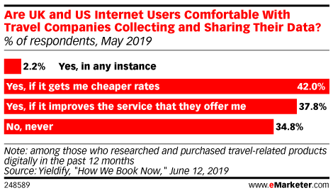 Are UK and US Internet Users Comfortable With Travel Companies Collecting and Sharing Their Data? (% of respondents, May 2019)