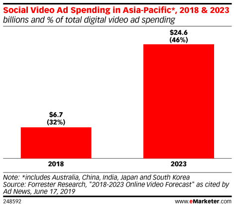 Social Video Ad Spending in Asia-Pacific*, 2018 & 2023 (billions and % of total digital video ad spending)