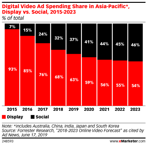 Digital Video Ad Spending Share in Asia-Pacific*, Display vs. Social, 2015-2023 (% of total)