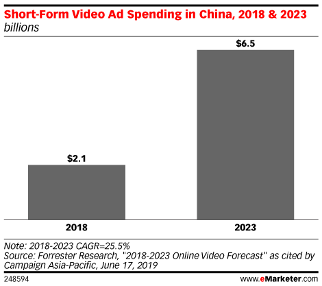 Short-Form Video Ad Spending in China, 2018 & 2023 (billions)