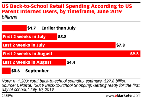 US Back-to-School Retail Spending According to US Parent Internet Users, by Timeframe, June 2019 (billions)