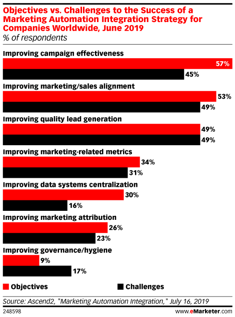 Objectives vs. Challenges to the Success of a Marketing Automation Integration Strategy for Companies Worldwide, June 2019 (% of respondents)