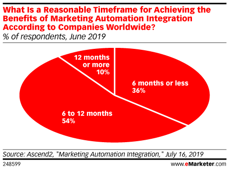 What Is a Reasonable Timeframe for Achieving the Benefits of Marketing Automation Integration According to Companies Worldwide? (% of respondents, June 2019)