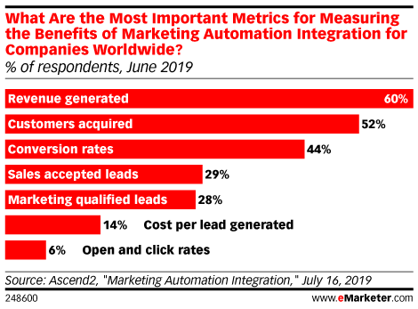What Are the Most Important Metrics for Measuring the Benefits of Marketing Automation Integration for Companies Worldwide? (% of respondents, June 2019)