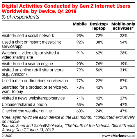 Digital Activities Conducted by Gen Z Internet Users Worldwide, by Device, Q4 2018 (% of respondents)