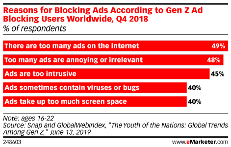 Reasons for Blocking Ads According to Gen Z Ad Blocking Users Worldwide, Q4 2018 (% of respondents)