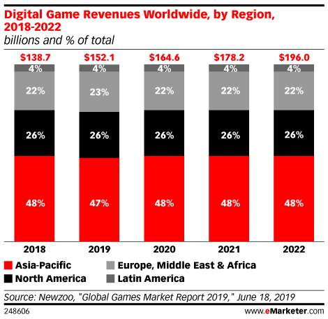 Digital Game Revenues Worldwide, by Region, 2018-2022 (billions and % of total)