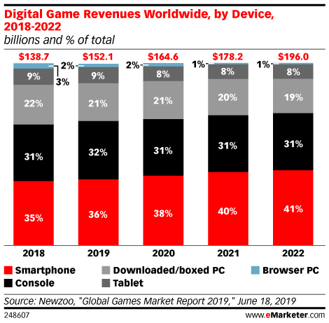 Digital Game Revenues Worldwide, by Device, 2018-2022 (billions and % of total)
