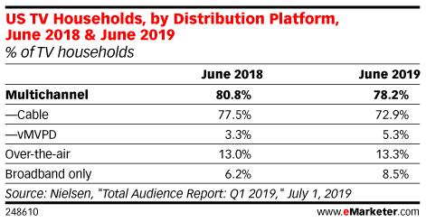 US TV Households, by Distribution Platform, June 2018 & June 2019 (% of TV households)