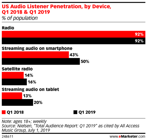US Audio Listener Penetration, by Device, Q1 2018 & Q1 2019 (% of population)