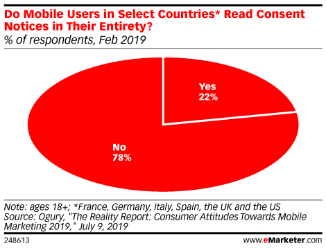 Do Mobile Users in Select Countries* Read Consent Notices in Their Entirety? (% of respondents, Feb 2019)