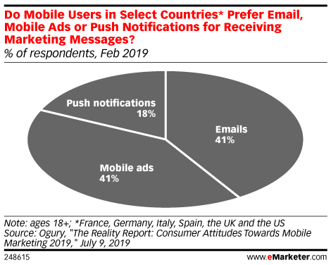 Do Mobile Users in Select Countries* Prefer Email, Mobile Ads or Push Notifications for Receiving Marketing Messages? (% of respondents, Feb 2019)